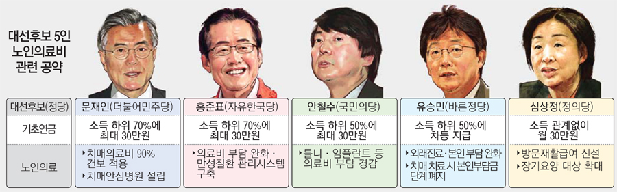 건보적자 코앞인데…노인공약에 나랏돈 30조 소요
