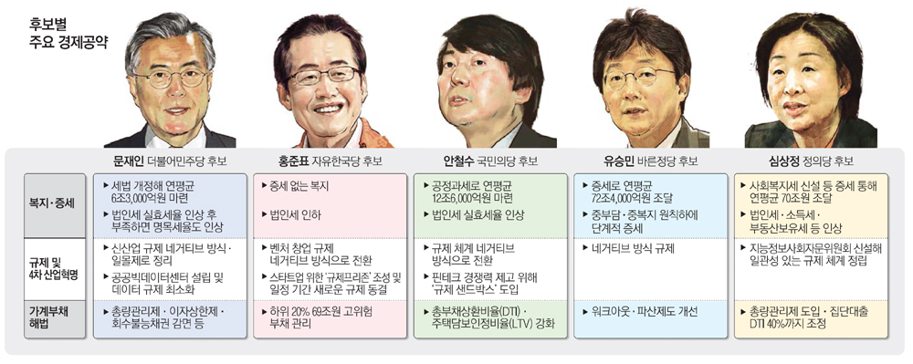 경제공약 집중분석…4차산업혁명 규제완화 모두 공감