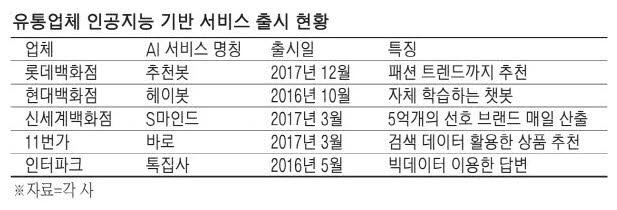 롯데그룹 외에도 여러 온라인몰이 챗봇을 도입하고 있다.(표: 매일경제)