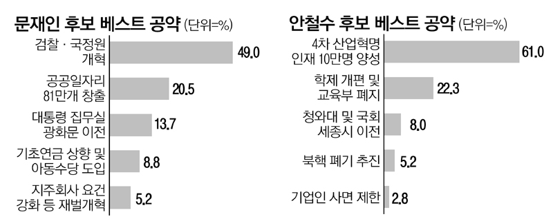 文, 검찰·국정원 개혁…安, 4차 산업혁명 인재 양성
