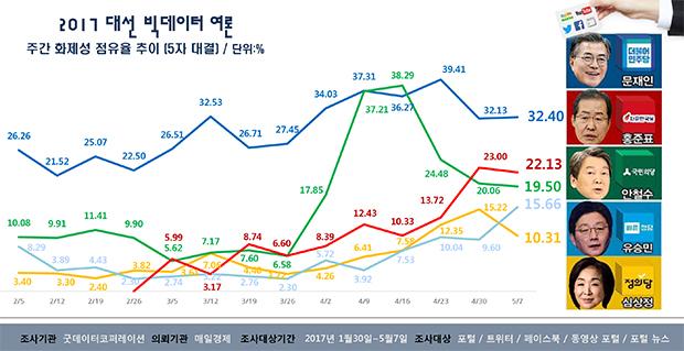 [레이더P 대선빅데이터] 5월 1~7일…文과 洪 10%P 격차