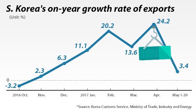 Korea records highest Q1 growth among top exporting nations