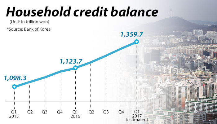 Korea's household credit reached an all-time high in Q1