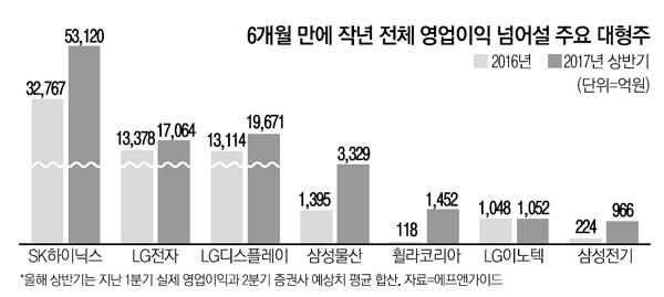 [단독] 19개 괴물株…6개월만에 1년치 이익낸다
