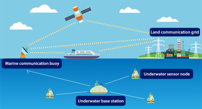 Structure of underwater communication network