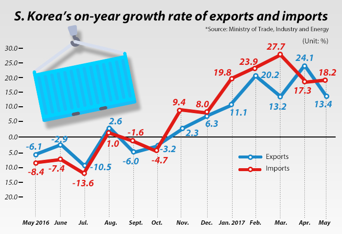 S.Korea's exports post double-digit growth in May