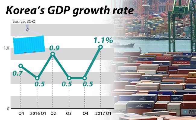 South Korea Q1 GDP Revised Up To 1.1% On Quarter