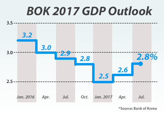 BOK raises economic growth outlook