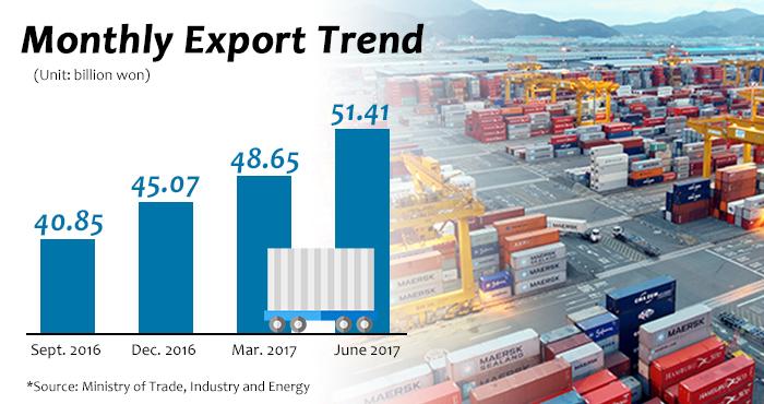 S. Korea posts 2nd-biggest monthly exports in June
