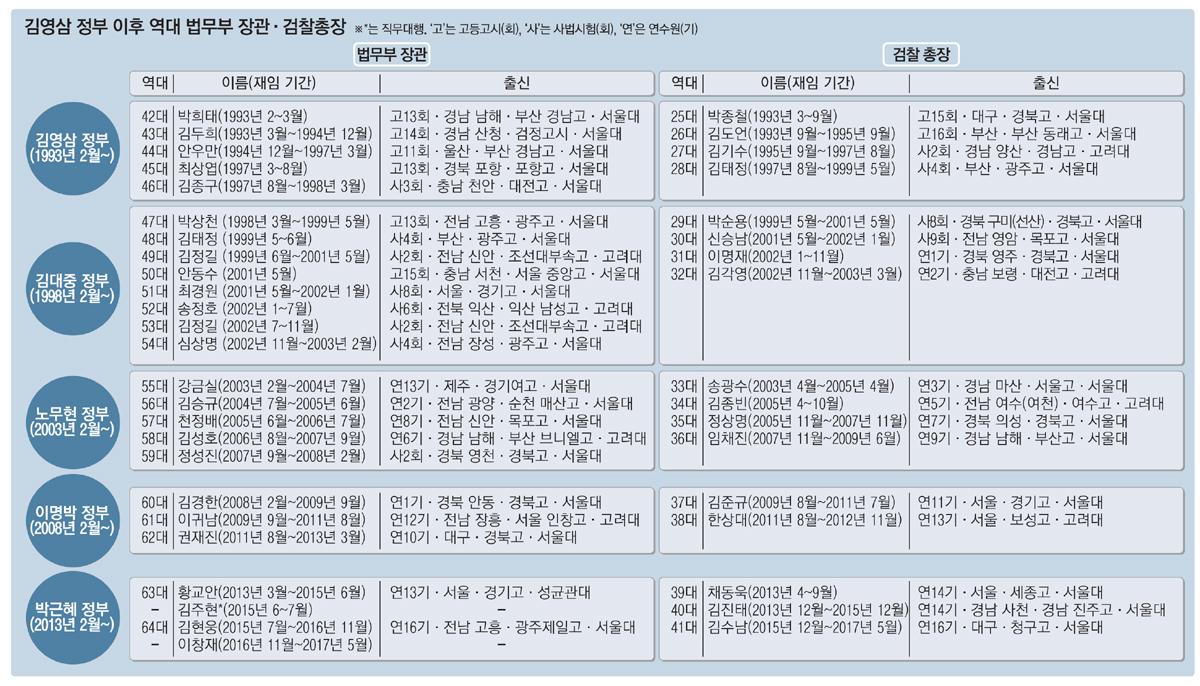 """[레이더L 42회] YS DJ """"지연 학연 집착"""" 보수 """"공안 회귀"""" 역대 정권 장관총장 인사 분석"""