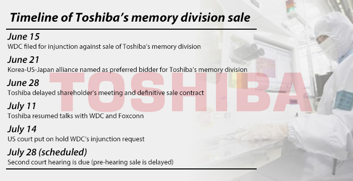 Toshiba's memory division sale suffers another delay