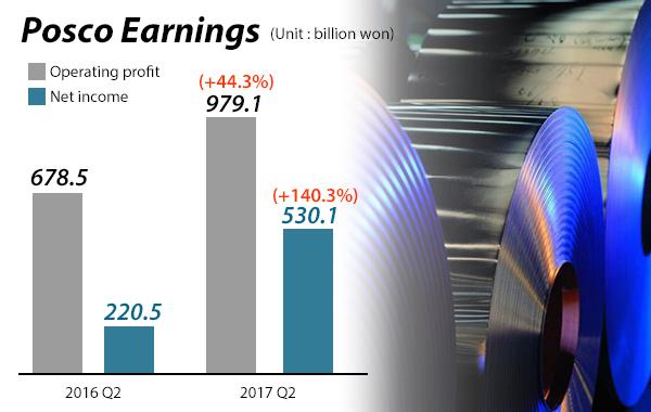 POSCO Q2 operating profit up 44.3 per cent; beats consensus