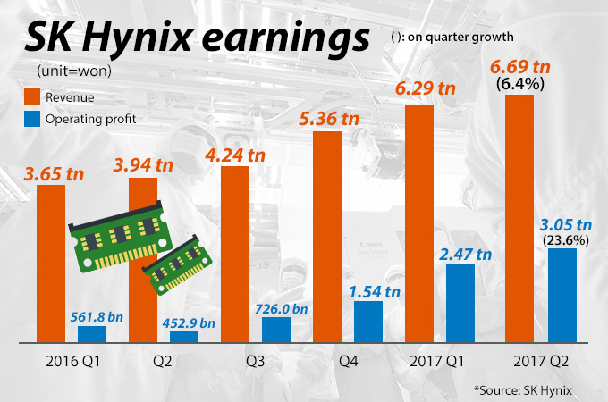 SK Hynix says second quarter operating profit sets record, matching estimates