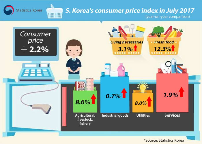 Korea's consumer prices up 2.2 pct in July