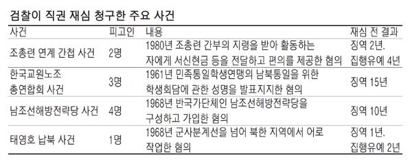 [수사] 검찰의