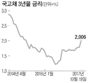 韓銀 금리인상 강력신호…국고채 금리 벌써 `들썩`