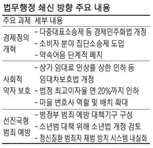 [정책] 상가임대료 인상 상한 낮추고 법정 최고이자 年20%로 인하
