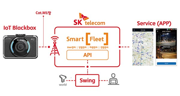 Mechanism of IoT Blackbox service based on LTE Cat-M1, the latest LTE technology for IoT applications [Provided by SK Telecom]