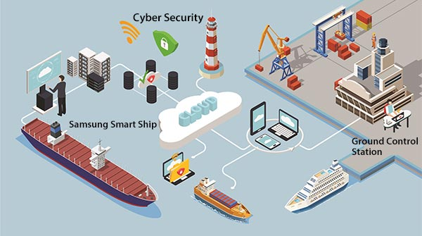 Conceptual Diagram of Samsung Heavy Industries` Smart Ship Solution and Cyber Security.
