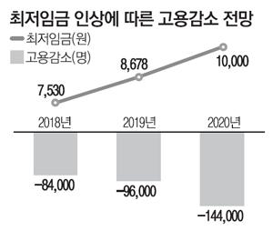 국책기관 KDI도 `최저임금 인상 부작용` 경고