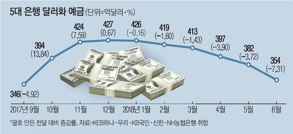 """""""强달러 때 팔자""""…달러예금 한달새 3조원↓"""