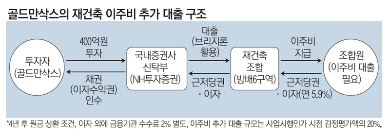 """[단독] """"강남 아파트는 안전자산""""…골드만삭스, 이주비 대출시장 진출"""