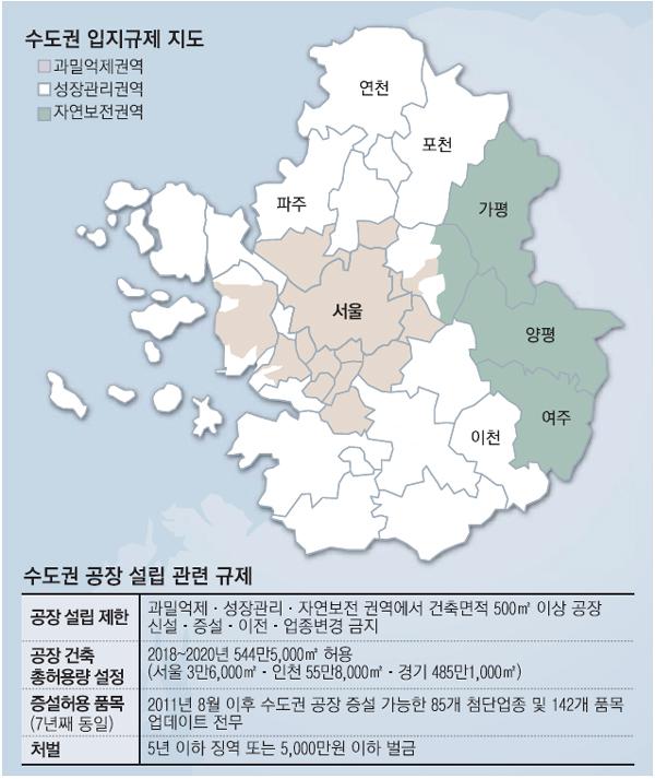 수도권 낙후지역 개발 유도…다음엔 공장규제 푸나
