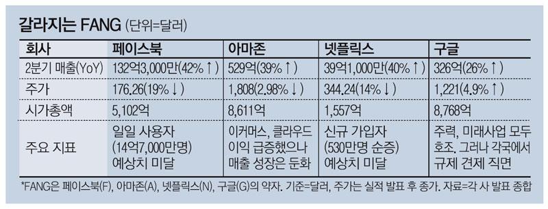 하루만에 134조원 날린 페북…`SNS 공룡` 몰락 신호탄?