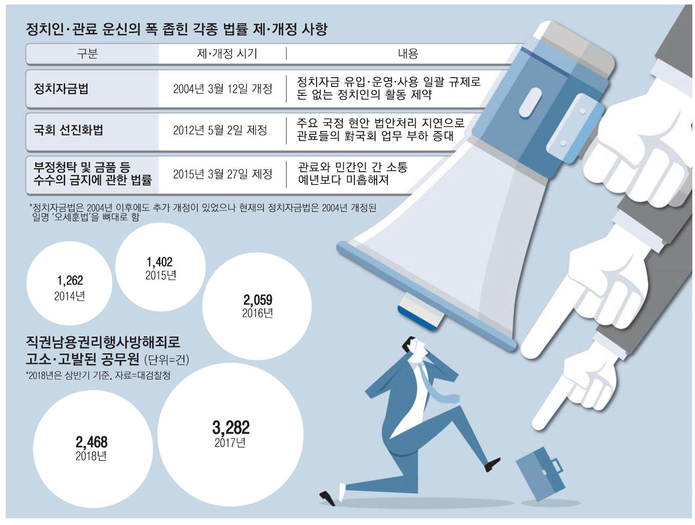 """""""정권바뀌면 적폐 몰릴라""""…공무원, 핵심요직 승진 기피 `복지부동`"""