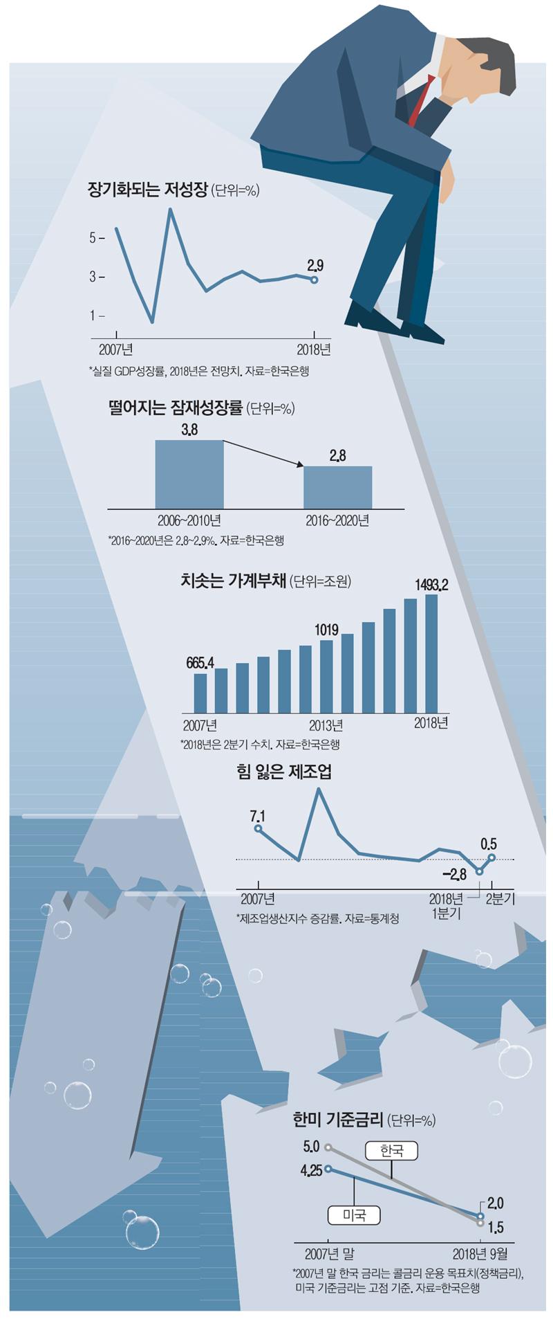 中에 추월당한 제조업·가계빚은 2배…안으로 곪는 韓경제
