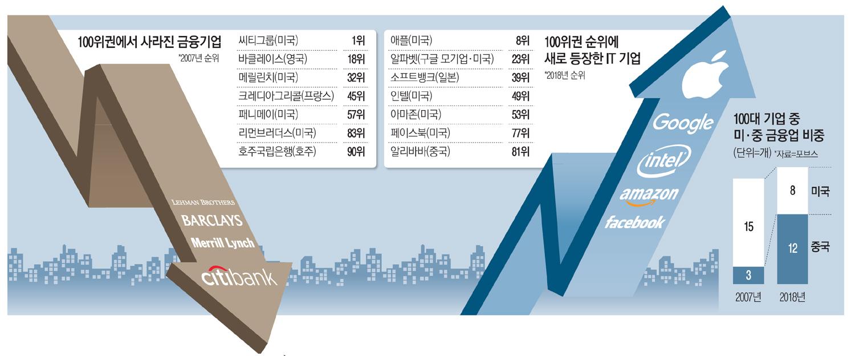 글로벌 100대기업중 59개 물갈이…FAANG, 세계 산업지도 다시짠다
