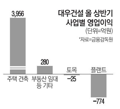 [단독] `실적발목` 플랜트 손보니 대우건설 주가 `탄탄대로`