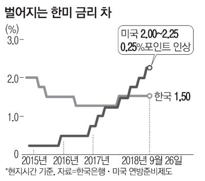 [뉴스&분석] 더 커진 韓美금리차…비판 커지는 `韓銀 실기론`