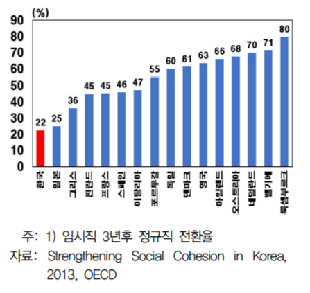 대기업·정규직 10명 중 1명뿐인데...정규직 전환율은 OECD 꼴찌