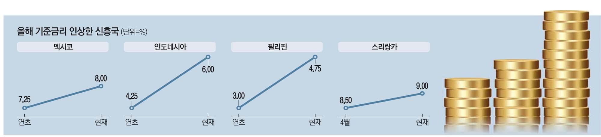 """""""자본유출 막아라""""…신흥국 금리인상 도미노"""