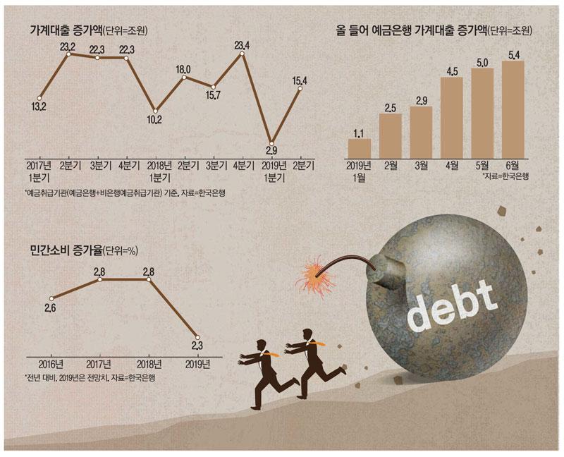가계빚 급증→소비 위축…성장률 추가하락 '악순환 비상'