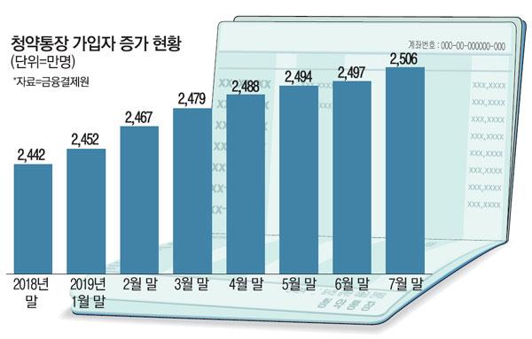 """""""로또 아파트 쏟아진다""""…국민 절반이 청약통장"""