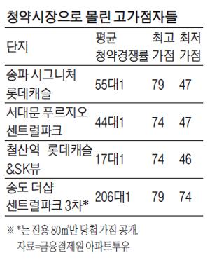 상한제에 당첨가점 '쑥'…'송파 롯데캐슬' 평균 61.5점