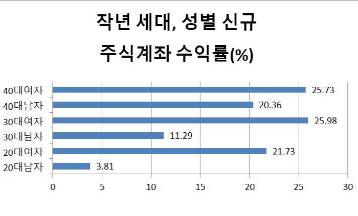 작년 11월말 기준 수익률 [자료 = NH투자증권]