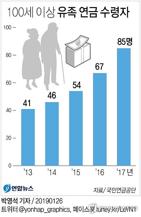 내달 2일 노인의날…100세 이상 국민연금수급자 70명