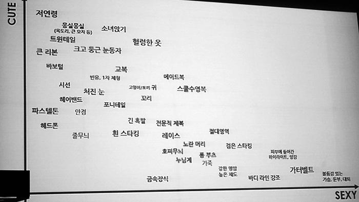 게임개발자인 김용하 PD가 2014년 넥슨 개발자 컨퍼런스(NDC)에서 강연한 모에론 발표자료 중 일부. 수많은 모에 요소들을 세로축 귀여움과 가로축 섹시함으로 도표화했다. 그는 이렇게 데이터베이스화된 모에 요소들을 조합해 캐릭터를 구축한다고 발표했다.