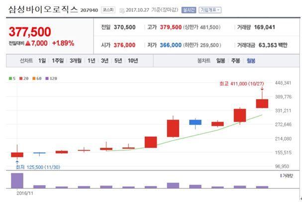 /출처=네이버 증권, 2017년 10.27 종가