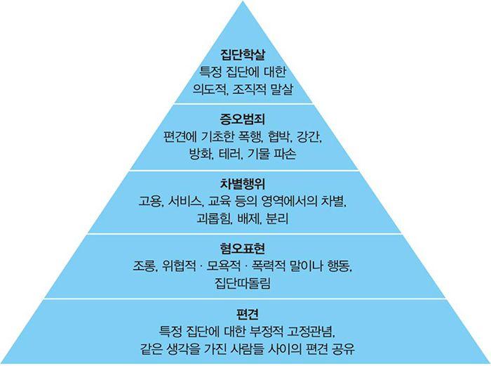 혐오의 피라미드.(어크로스 제공)