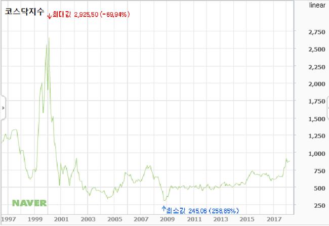 2000년 코스닥시장은 지금의 비트코인 시장 못지 않았습니다.