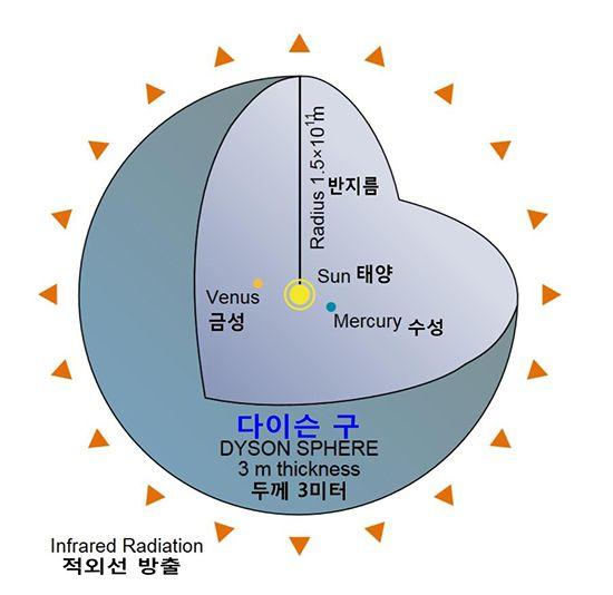 다이슨 구-태양계에 다이슨 구를 건설할 경우의 개념도 /사진=위키백과