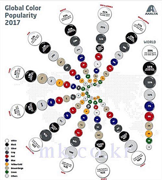 2017년 글로벌 인기 자동차 색상 /자료제공=액솔타