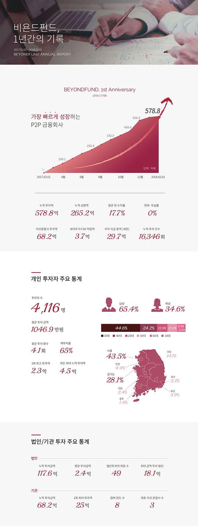 써티컷의 실패를 극복한 비욘드펀드의 빠른 성장. /자료제공=비욘드펀