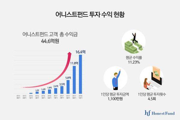 어니스트펀드의 투자 수익률 현황. /자료제공=어니스트펀드