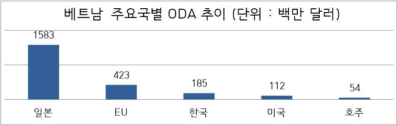 2016년 기준, 자료 = OECD, 대외경제정책연구원