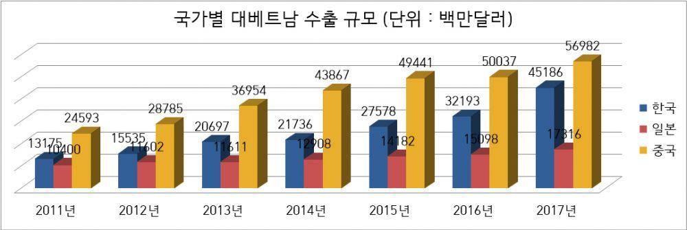 자료 : IMF